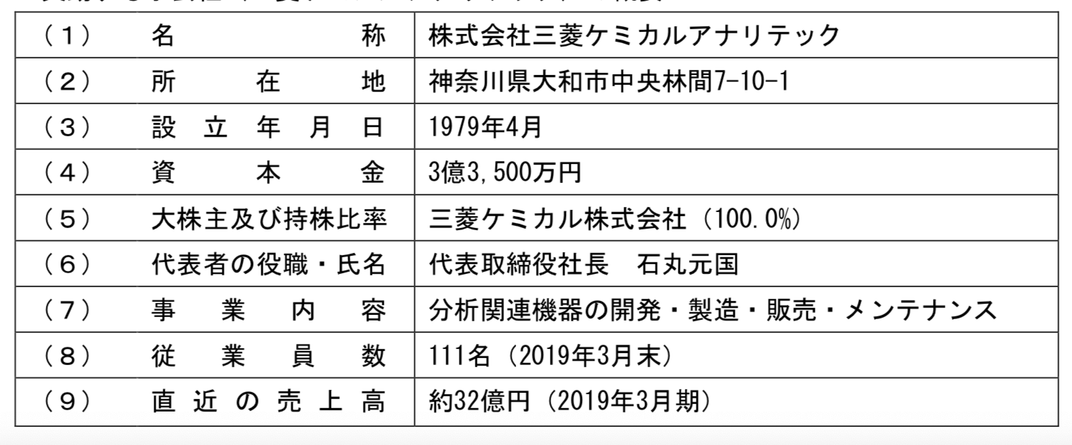 Mitsubishi Chemical Analytech 2020-02-28 17.05.32.png